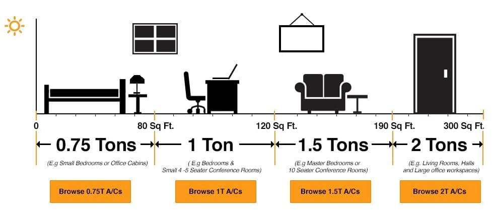 Air Conditioner capacity in tonnage according to the room size