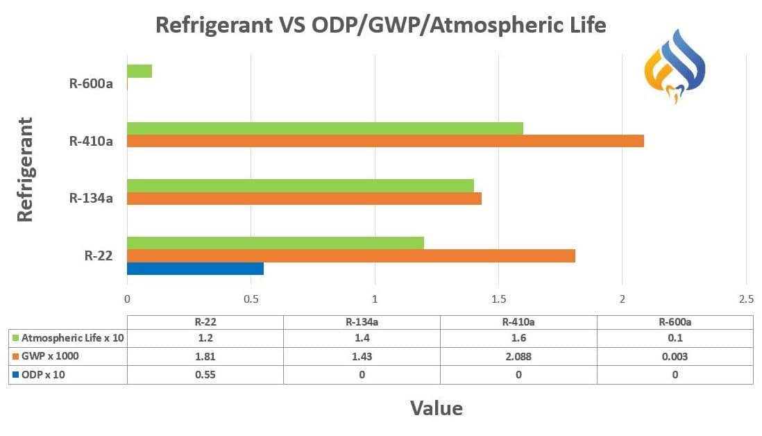 Refrigerant Properties ODP | GWP | Atmospheric Life
