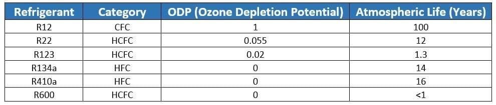 Refrigerant Ozone Depletion Potential ODP Comparison