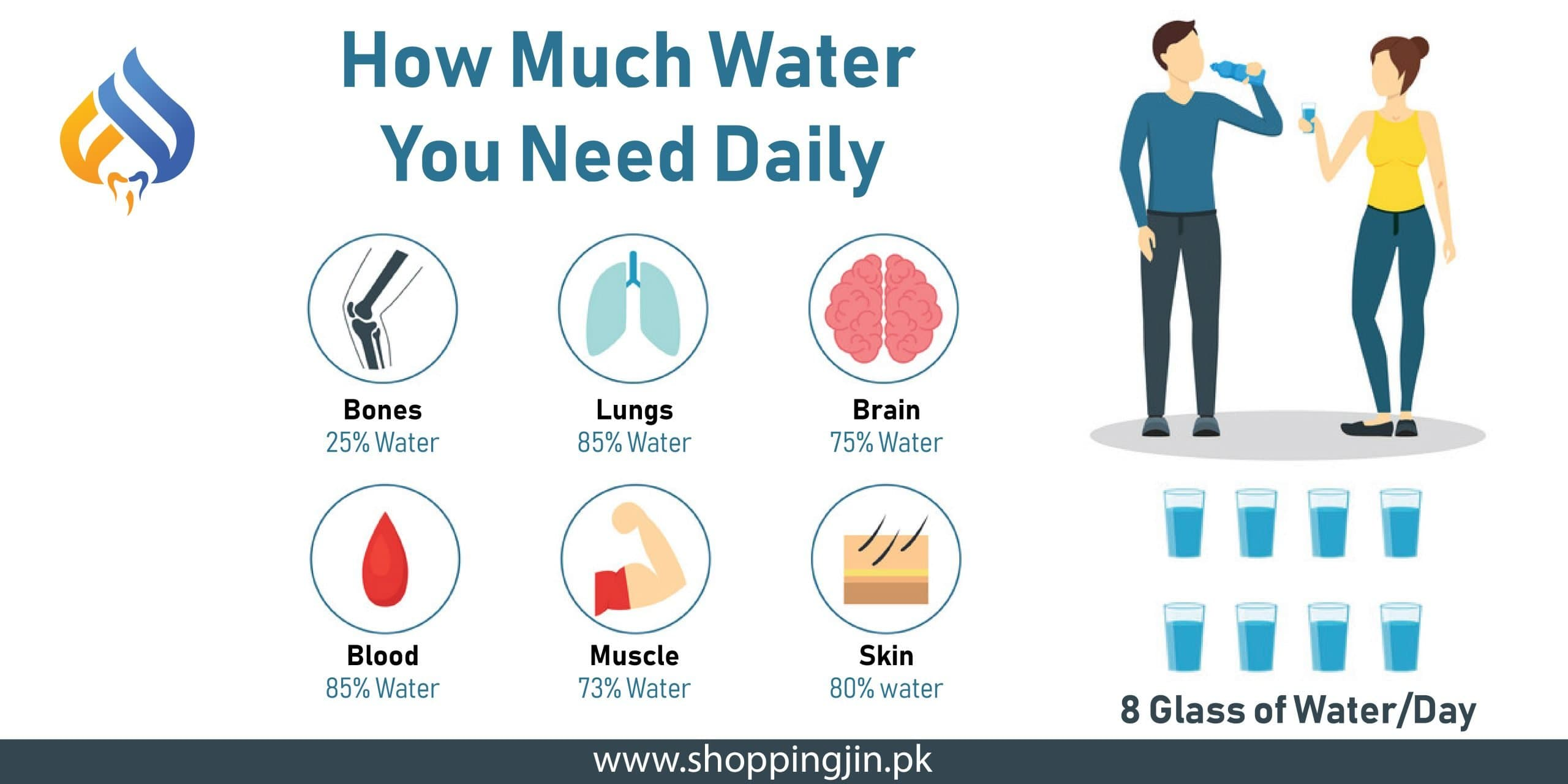 How much water you need daily